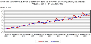 U.S. Retail Ecommerce Sales from 2004-2013