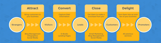What you may not realize is that different types of content will work better at different stages of the sales funnel.