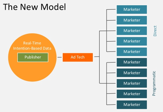 Ad tech model diagram and map of content