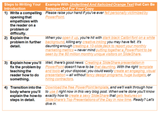 14 resources to reference when writing a blog post howtoblogposttemplatewritingyourintro maxwellsz