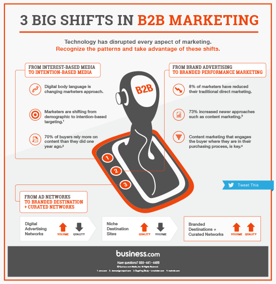 3 Big Shifts in B2B Marketing: How Marketers Are Reacting