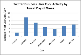 Twitter Business User Click Activity by Tweet Day of Week