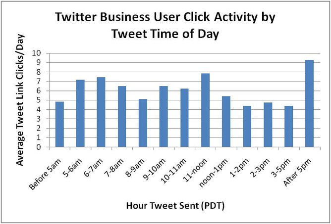 Twitter Business User Click Activity by Tweet Time of Day