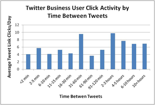 Twitter Business User Click Activity by Time Between Tweets