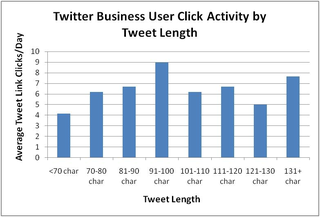 Twitter Business User Click Activity by Tweet Length