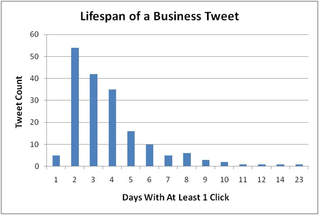 Lifespan of a Business Tweet