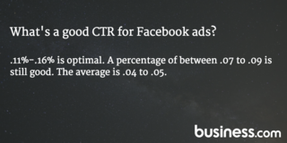 What's a good CTR for Facebook ads?