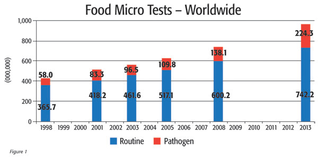 Microbiological Test Graph; Routine vs. Pathogen