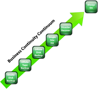 Business Continuity Continuum