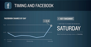 Kissmetrics Social Media Tracking