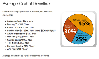 Average Cost of Downtime