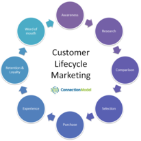 Customer Lifecycle Model