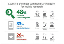Branded Apps Infographic