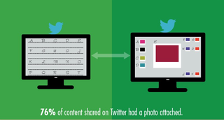 76% of content shared on twitter had a photo