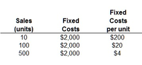 Fixed Costs per Unit