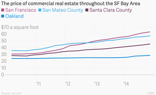 SF Pricing Houses Graph