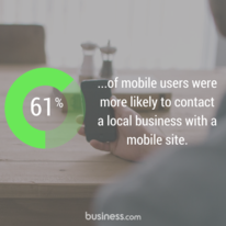 61% of mobile users statistic