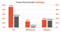 posts that include hashtags; Twitter vs Google+
