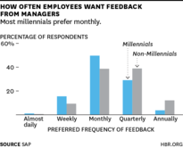 graphic showing how often millennials want managerial feedback by Harvard Business Journal