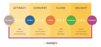 hubspot content graphic