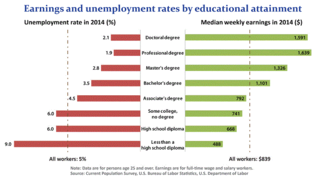 Higher Education and Employment Chart