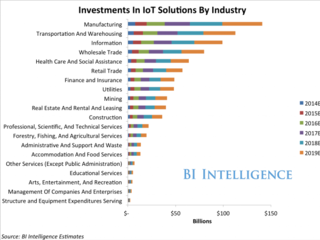 IOT by Industry