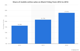 Statista mobile online Black Friday sales bar graph