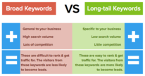 Broad Keywords vs Long-tail Keywords