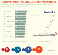 graphic showing majority of orders come through Facebook
