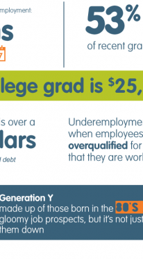 Small business trends infographic on student debt