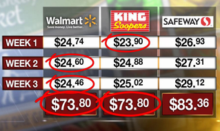 Price comparison for Walmart, King Soopers and Safeway.