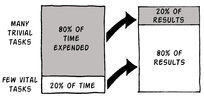 Visual chart demonstrating the Pareto Principle