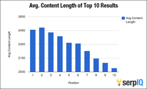 Average content length of top 10 results chart.