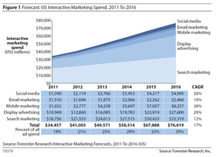 US interactive marketing spending graph from forrester research