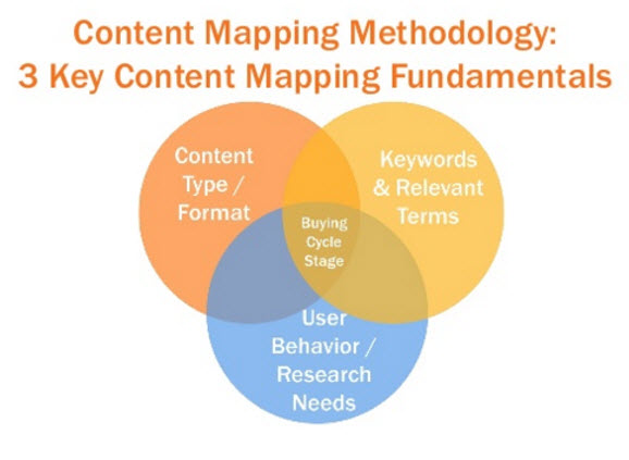 Content Mapping Methodology
