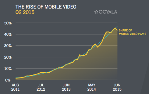 graph: The rise of mobile video