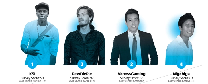 Pictures of YouTube celebs along with survey scores influencer list