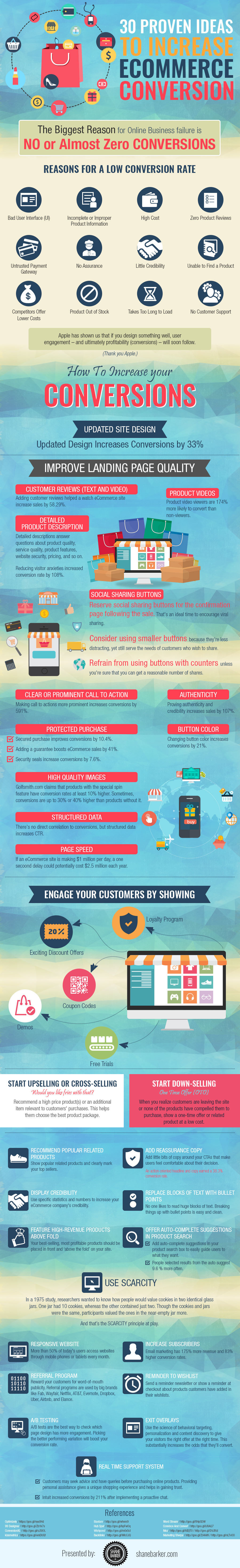 30 Proven Ideas To  Increase E-commerce Conversion Infographic