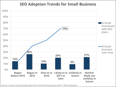 SEO Adoption Trends in Small Business Market - Clutch's 2016 SEO and Paid Online Advertising Survey