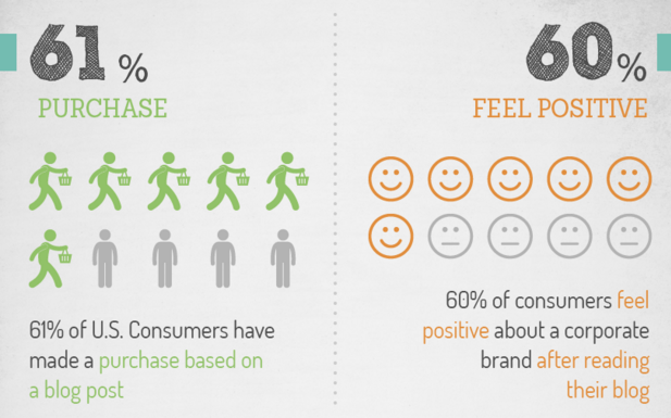 Graph shows % of consumers who feel positive about a brand after reading blog