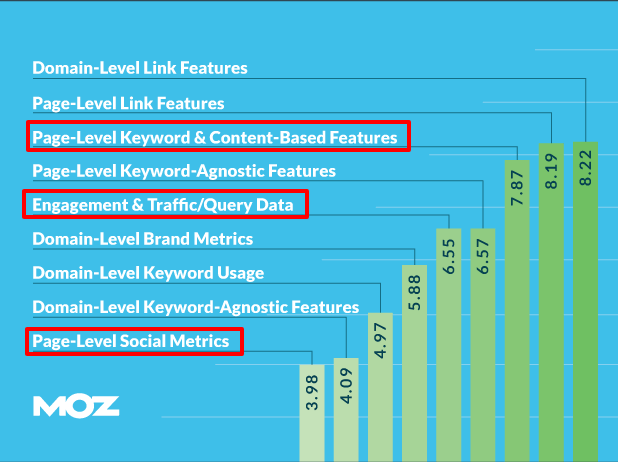 Moz domain level link features graph