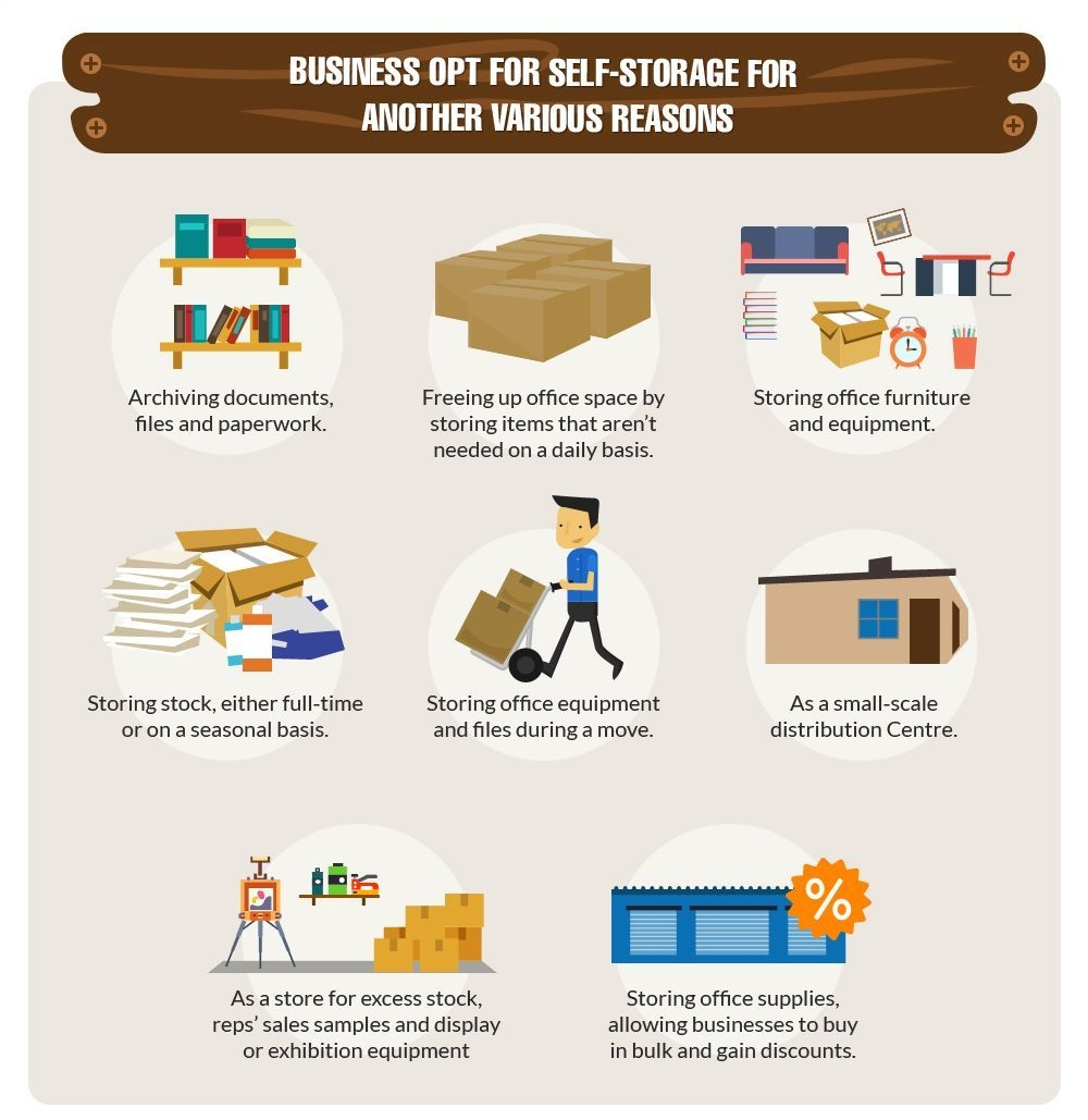 Infographic - Business opt for self storage for other various reasons