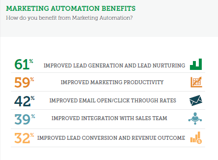 Marketing automation helps you nurture and generate leads