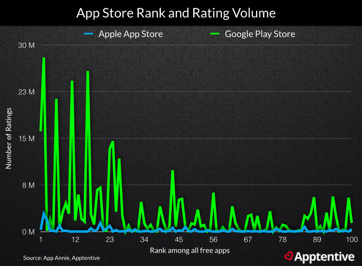 App Store Rank and Rating Volume Graph
