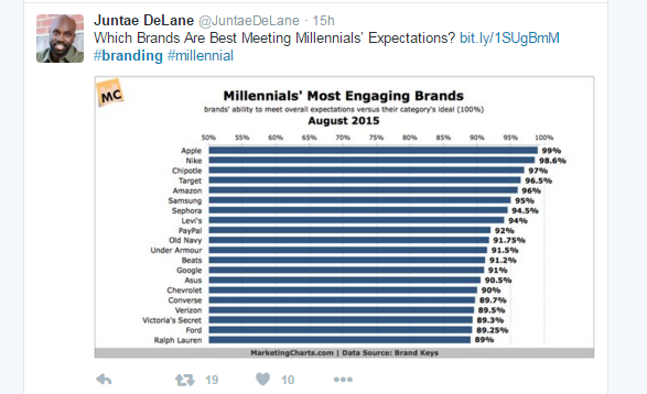 Juntae DeLane Tweet about millennials expections with chart