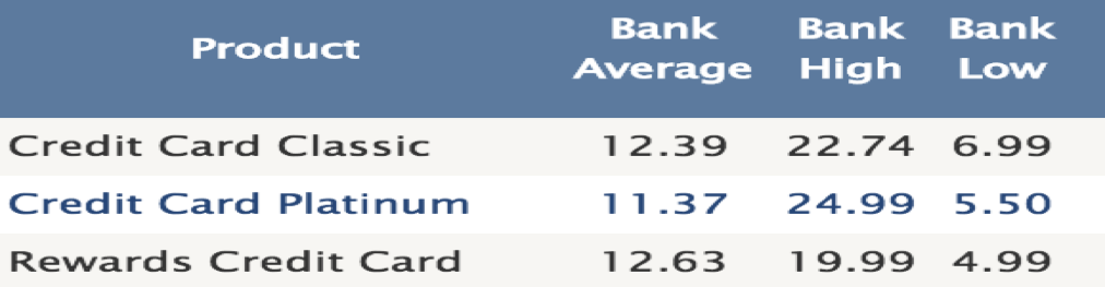 Bank Credit Card Rates