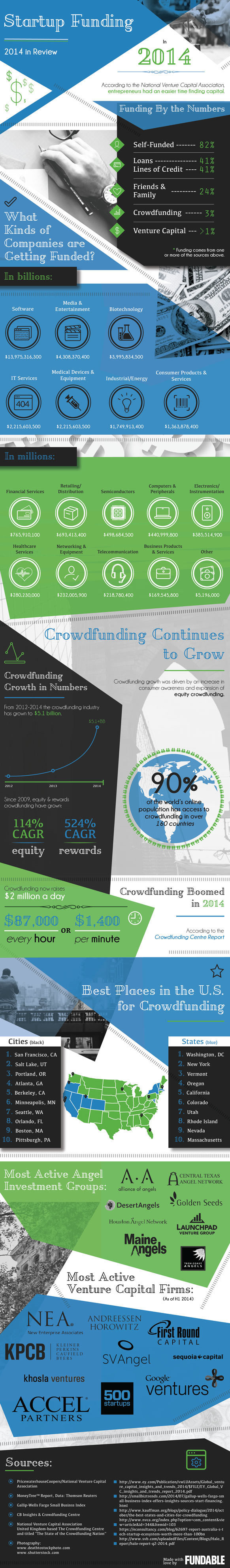 Startup Funding 2014 in Review Infographic