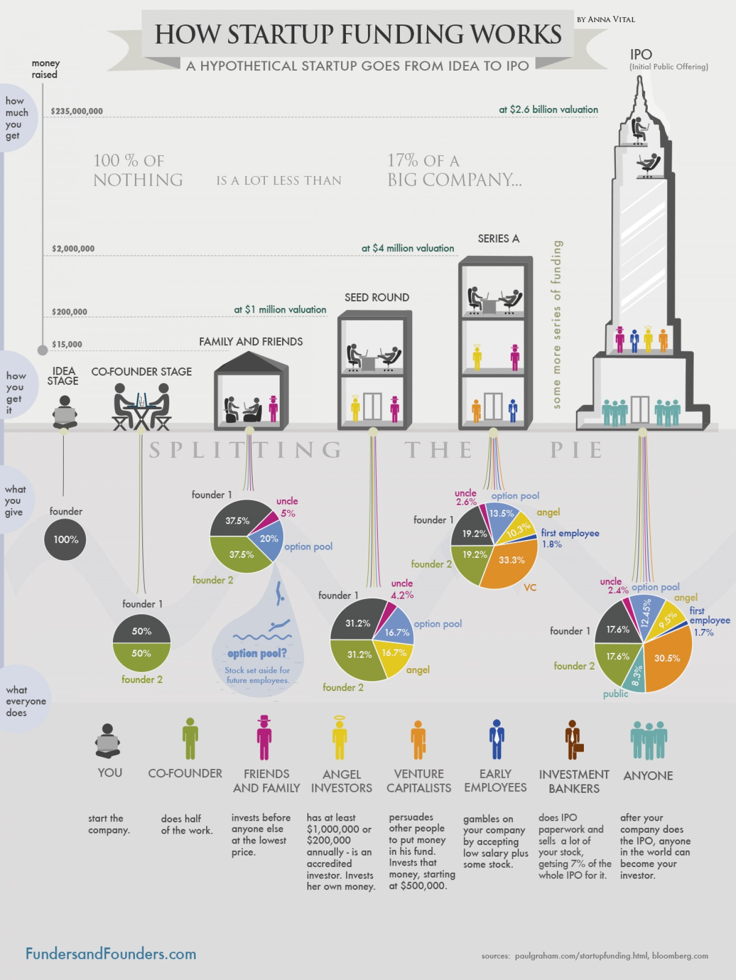 How Startup Funding Works Infograph