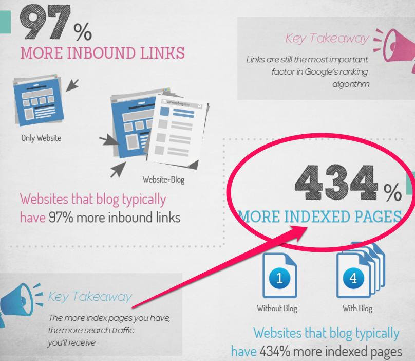 97% More Inbound Links Chart