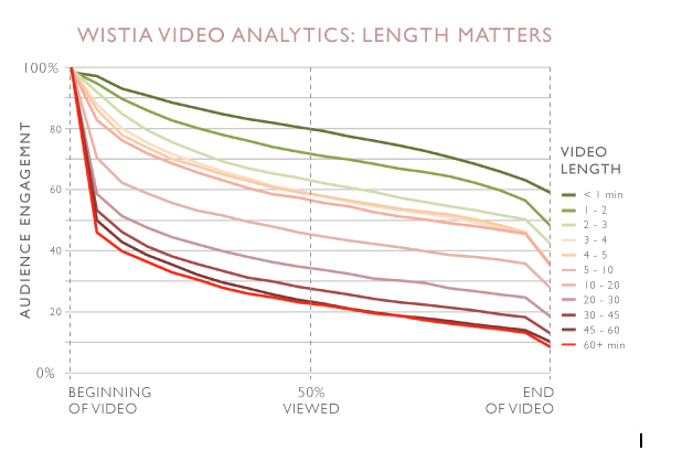 Wistia Video Analytics: Length Matters Chart
